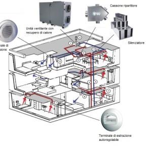Doppio flusso autonomo, doppio flusso semicentralizzato, doppio flusso autonomo